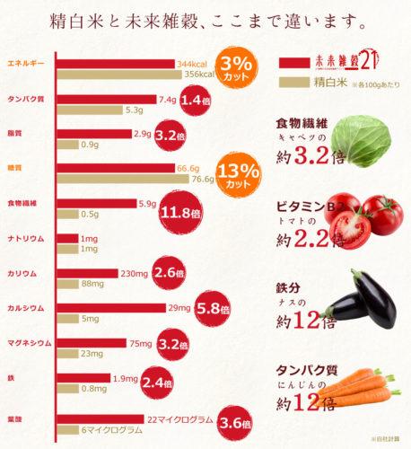 自然の館未来雑穀21の栄養素