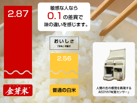 白米より旨みが多く美味しいと科学的に証明されている金芽米
